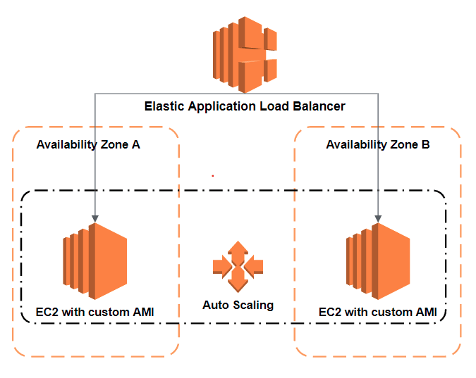image of infrastructure with elb