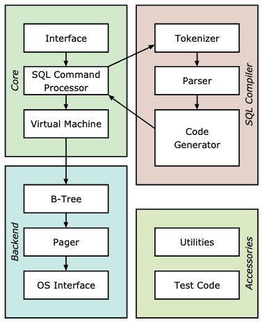 SQLite and how they interoperate. ([https://www.sqlite.org/arch.html](https://www.sqlite.org/arch.html))