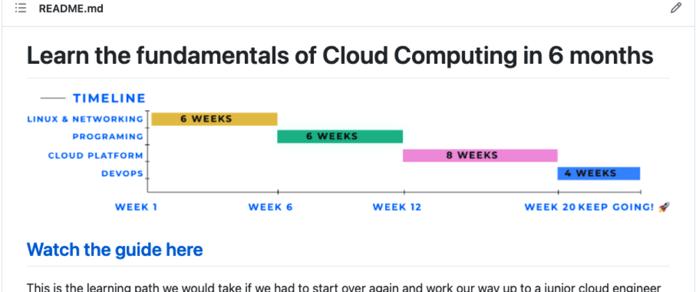 Cover image for Self taught guide to cloud computing