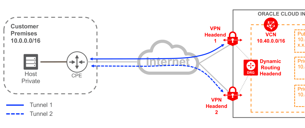 Cover image for Oracle Cloud Native Policy Base Routing VPN Configuration- How To Videos