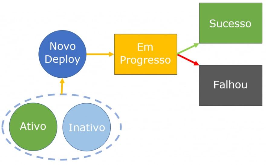 Fluxograma do ciclo de vida de uma função durante o processo de atualização