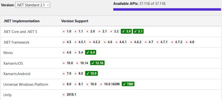 .NET Standard 2.1