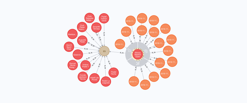 Cover image for Choosing a graph database