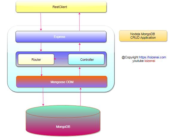Nodejs MongoDB CRUD Design Application