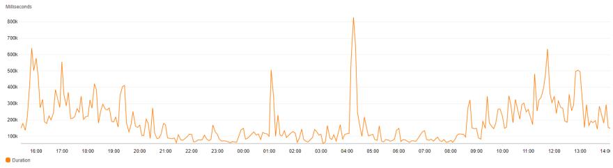Cloud Watch duration graph