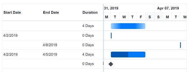 Unscheduled Tasks in Blazor Gantt Chart