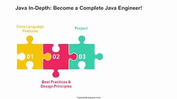 best udemy course to learn Java
