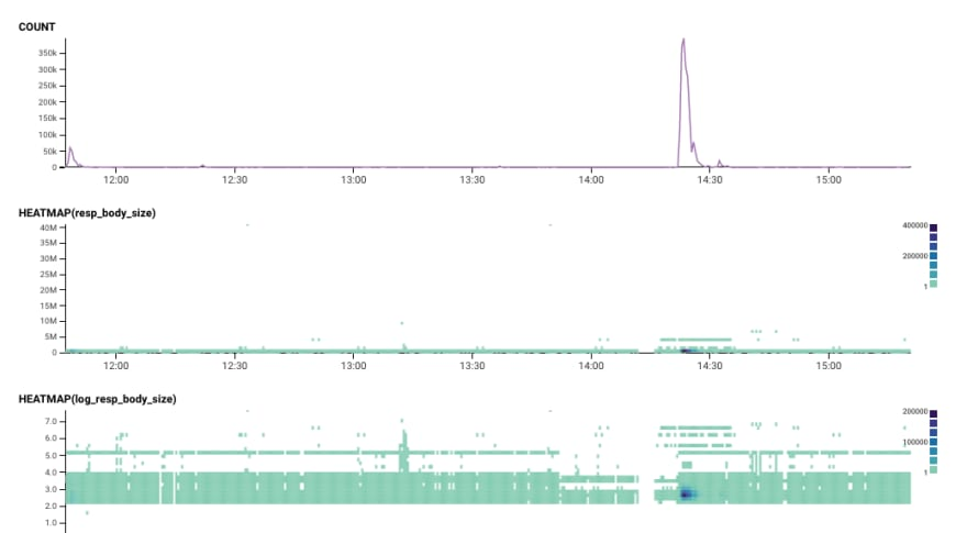 Query results for the above outlier user agent, with a large spike in the event count graph during the Cloudflare outage