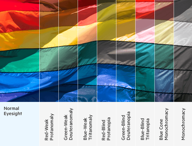 Types of colorblindness