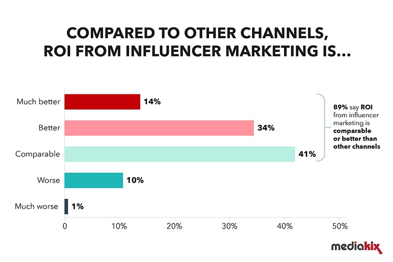 influencer marketings tatistics