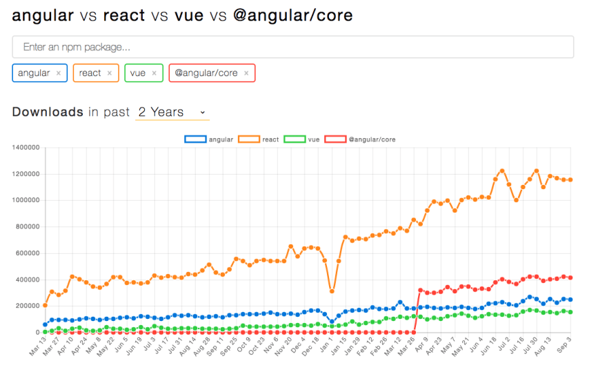 Angular vs React stats
