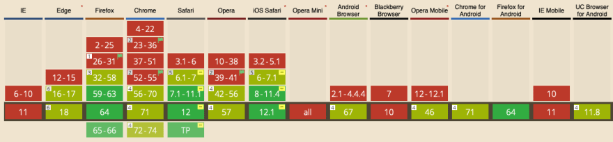 Sticky Browser Support Table