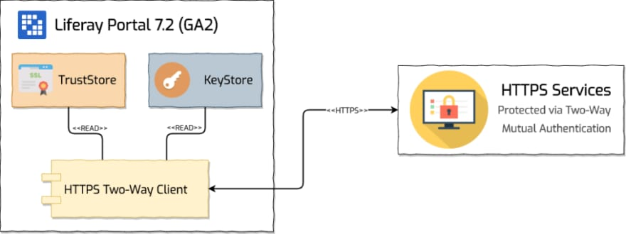 Scenario HTTPS Two-Way Mutual Authentication Client