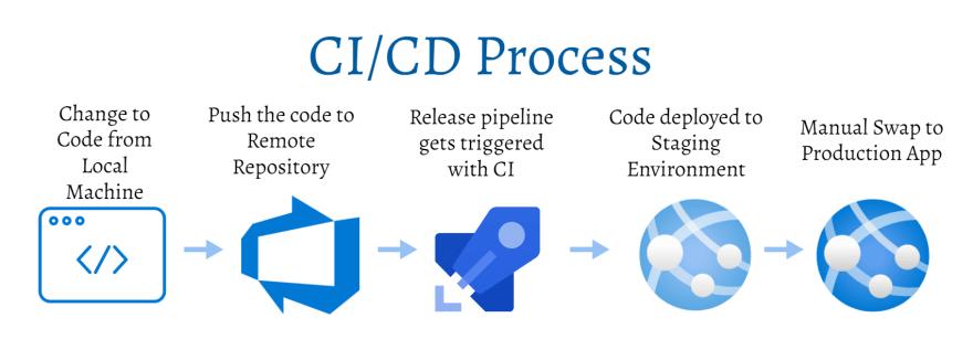 CI-CDProcess