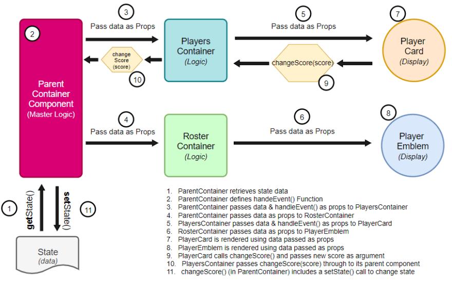 React Complex Flow