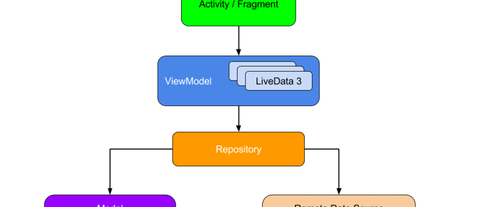 Cover image for Android: Repository pattern using Room, Retrofit and Coroutines