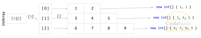 C# jagged array with 3 rows of different sizes