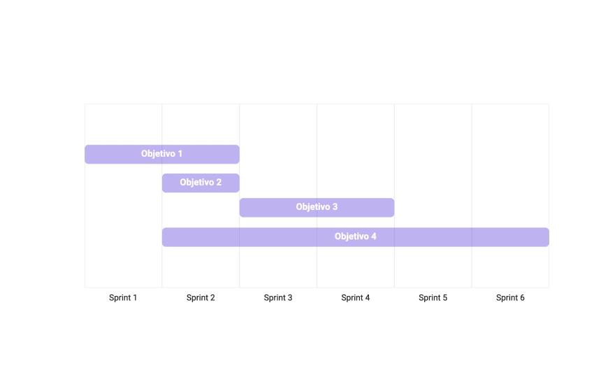 Ejemplo de planificación de research por sprint