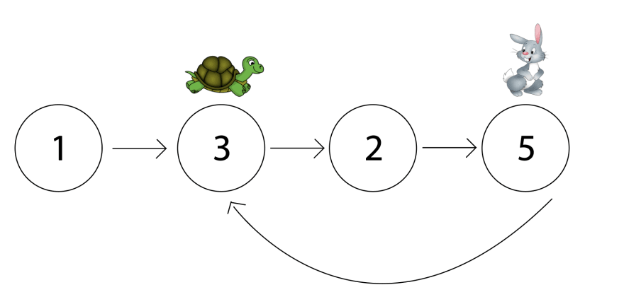 The tortoise and hare have moved. Hare is at the second node, 3, and tortoise is at the fourth node, 5.