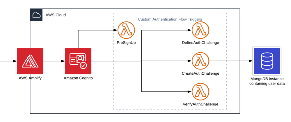 Cover image for Connecting existing users database to AWS Cognito: How to leverage Passwordless Authentication to use legacy database?