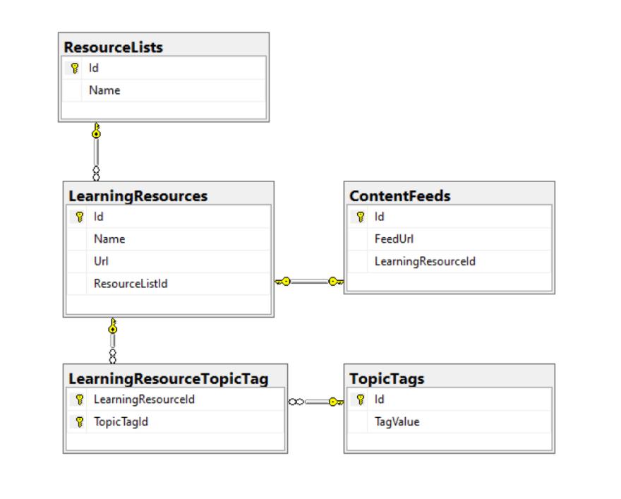 NetLearner database diagram