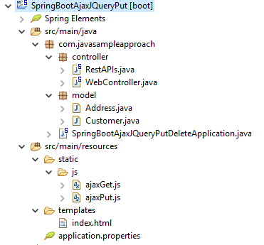 Jquery Ajax Put Nested Objects to SpringBoot server - project structure