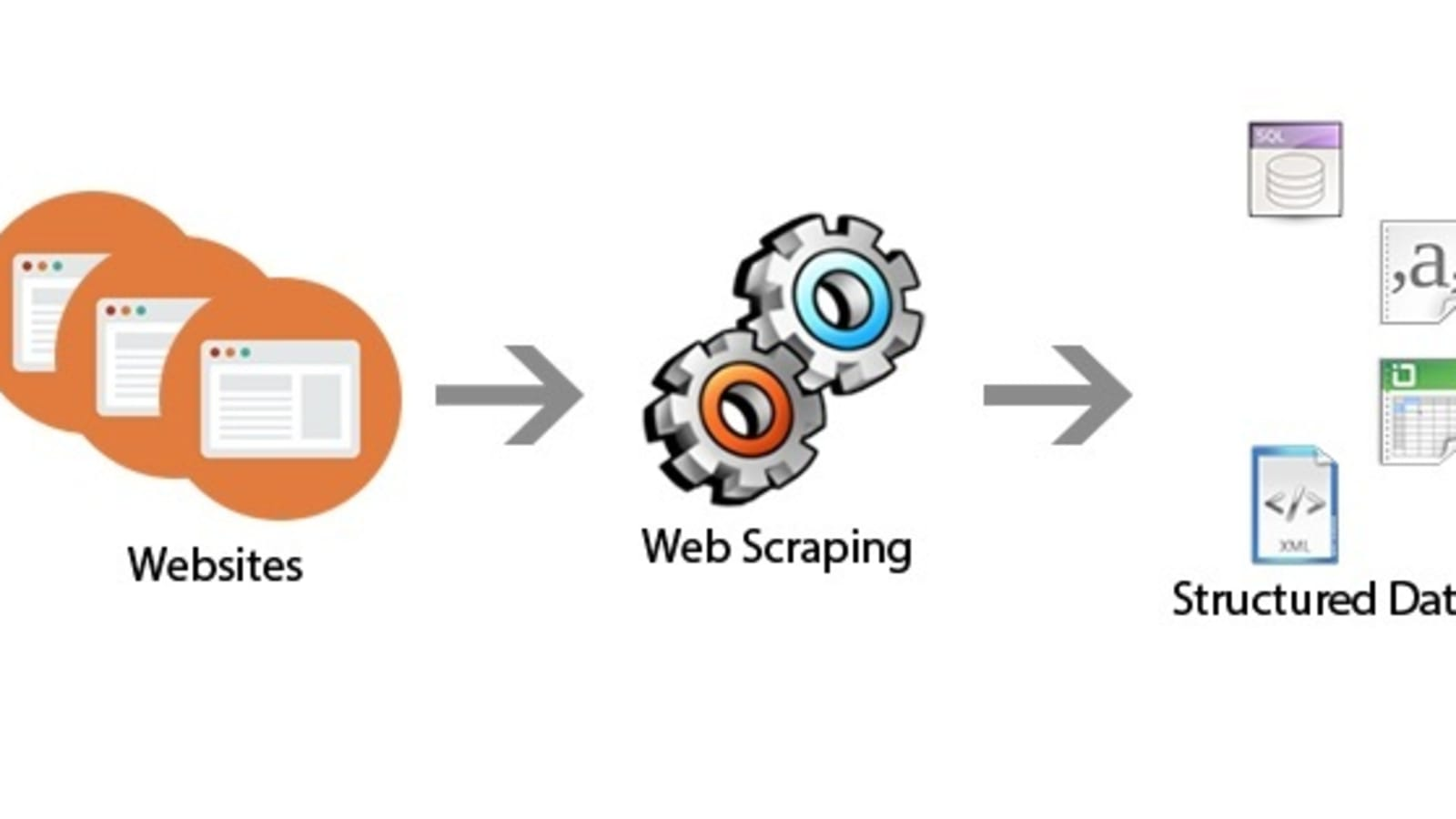 Web Scraping using Python - DEV