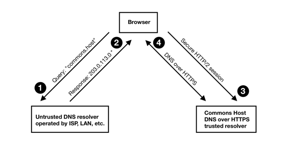 How we built a DOH CDN with 20+ global edge servers in 10 days