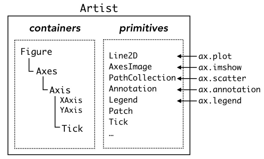 containers and primitives