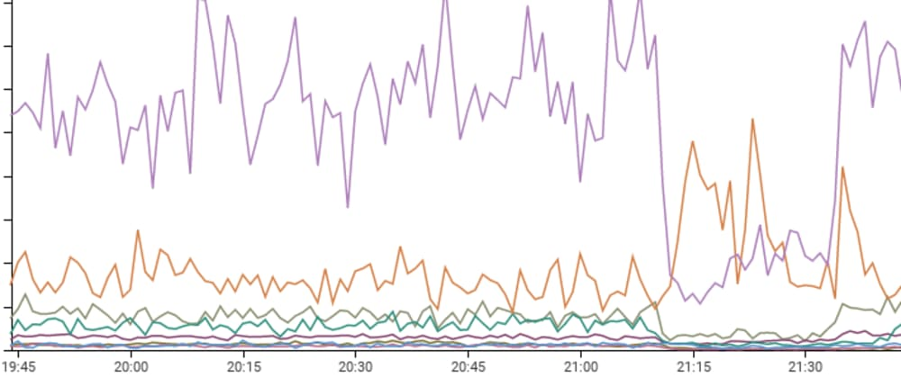 Cover image for RubyGems surge during Cloudflare outage: an investigation