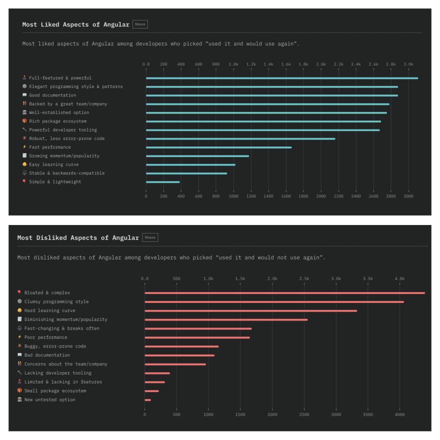 screenshot of both likes and dislikes chart for Angular
