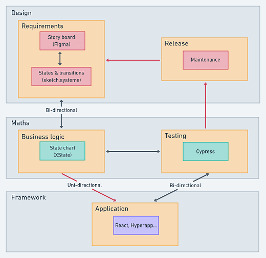 3-word dev process flow