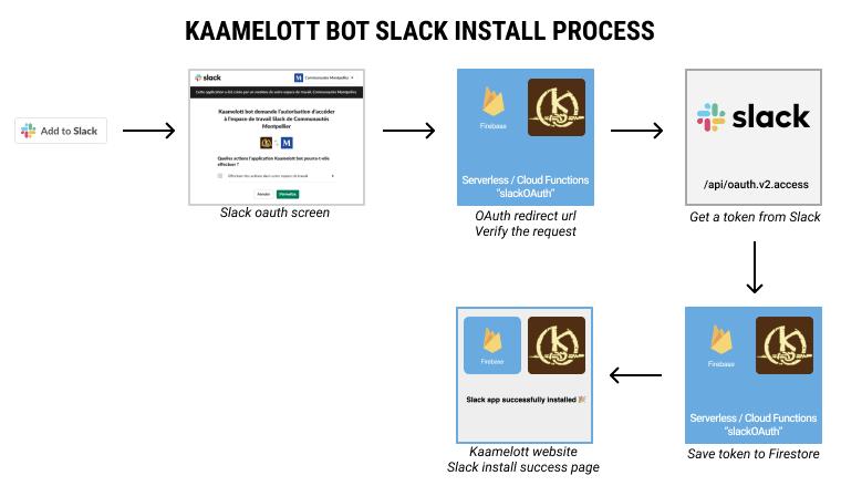 slak install process