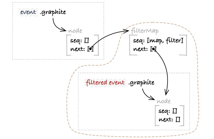 Event.filterMap