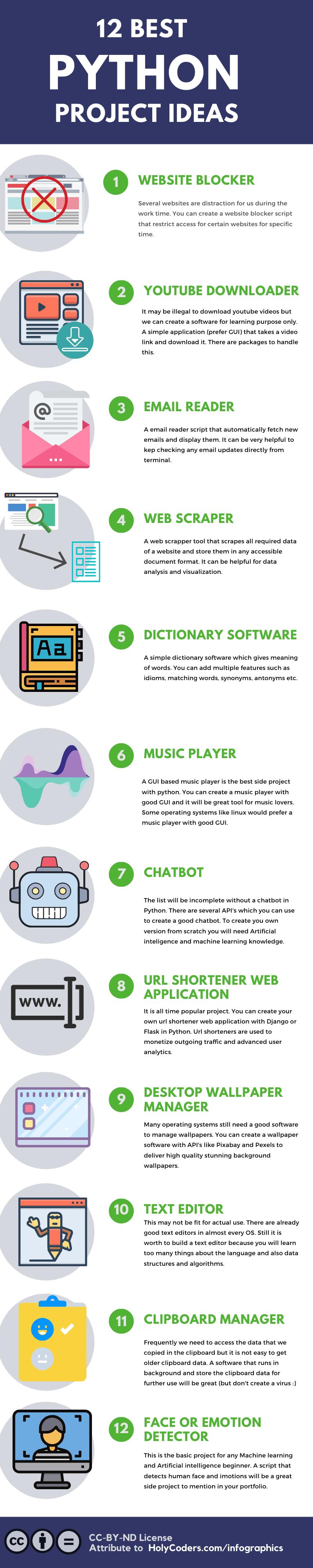 Best Python project ideas