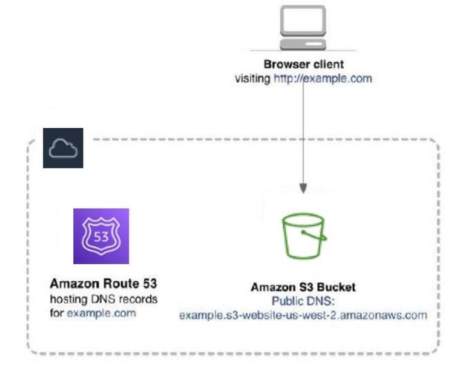 Amazon S3 website hosting