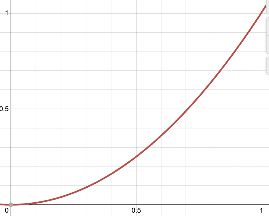 A graphic representation of a quadIn easing function