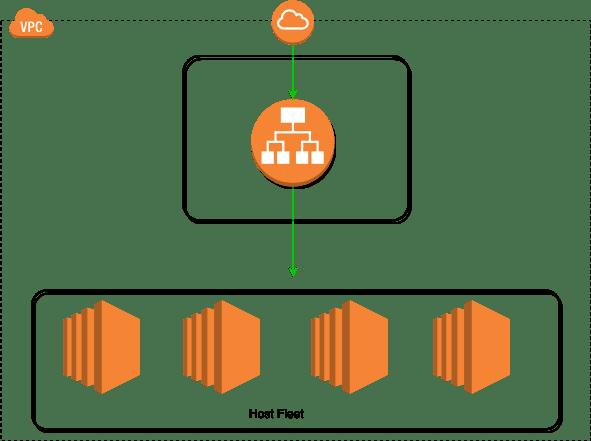 load balancer and host infra