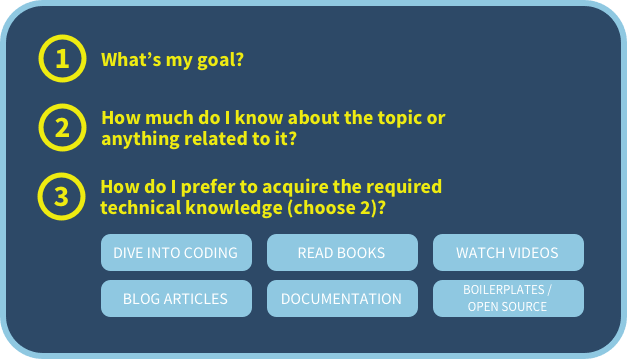 Three simple steps to learn any technical topic