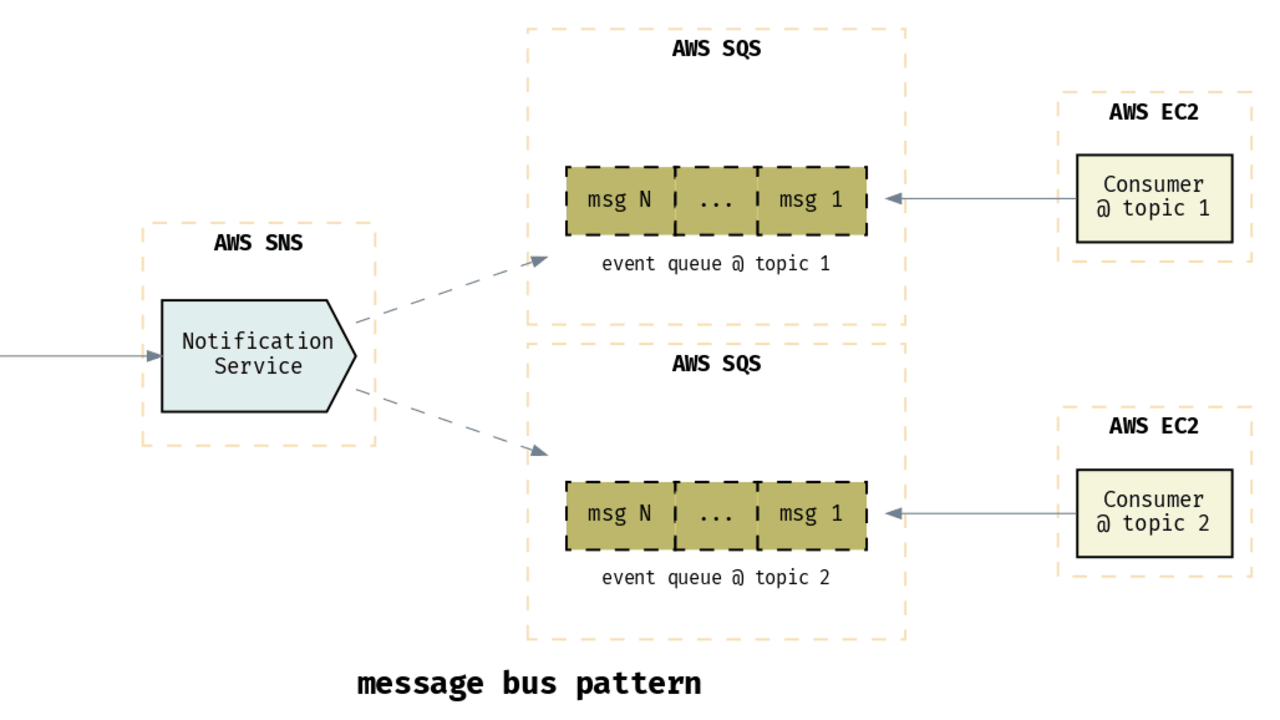 A Commandline Tool That Generate High Level Microservice Serverless Architecture Diagrams Dev Community