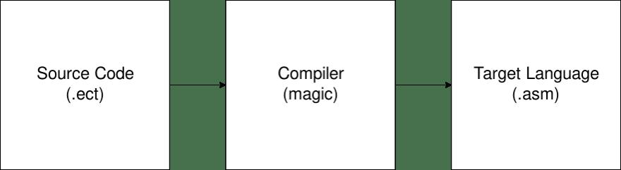 Simple Compilation Diagram