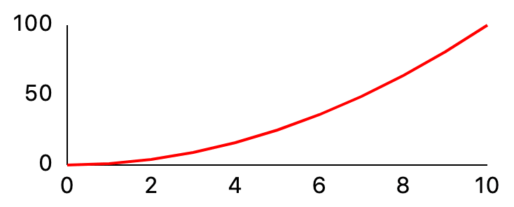 Simple line chart