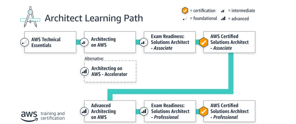 Cover image for AWS Solutions Architect Professional certification - Training options