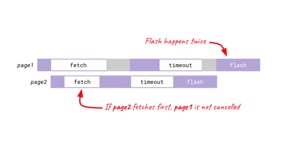 Cancellable async functions in JavaScript - DEV Community