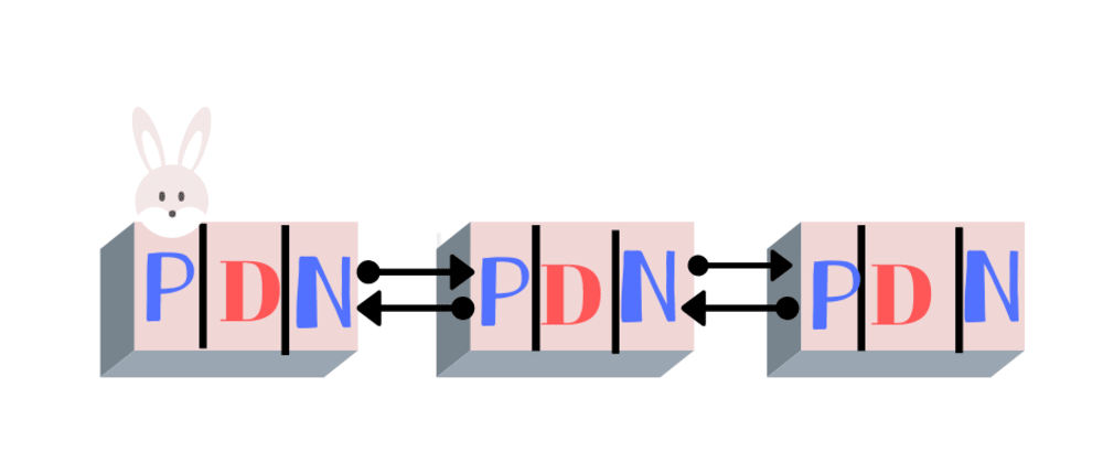 Cover image for Doubly Linked List Data Structure and operations