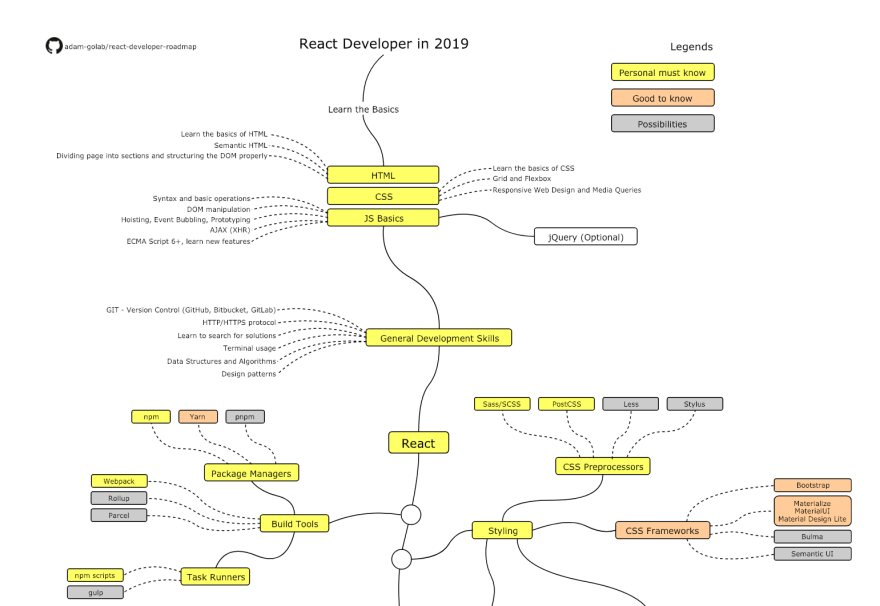 React roadmap