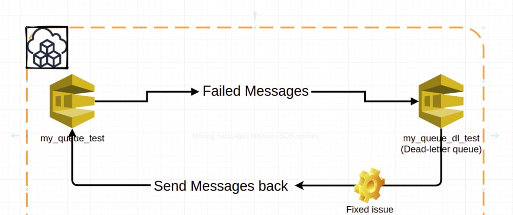 Cover image for Moving Big Number Of Messages Between SQS Queues