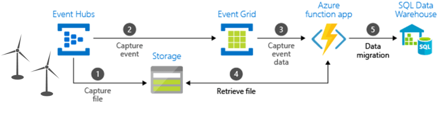 Azure Event Grid and its fan-in and fan-out scenario