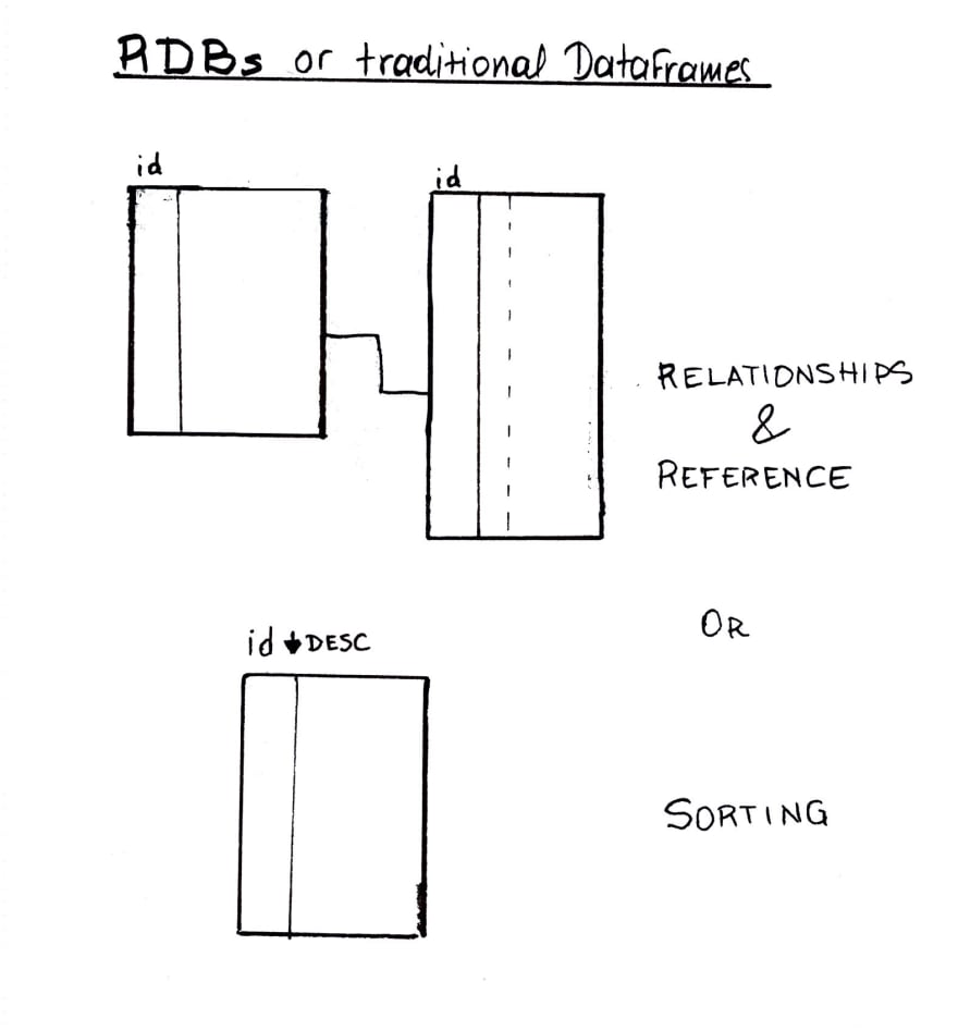 Typical usages for ids — besides the obvious: for identity purposes