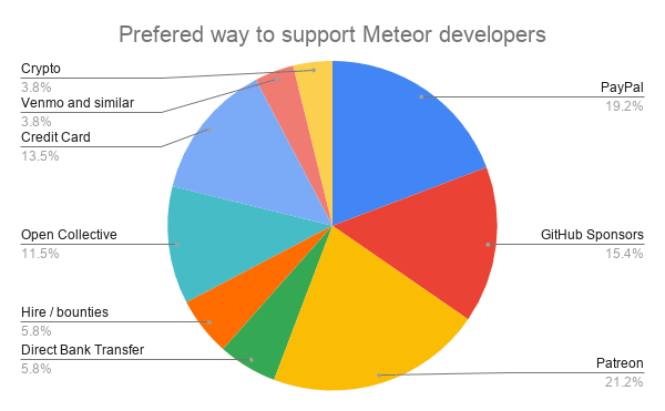 Preferred way to support Meteor developers chart